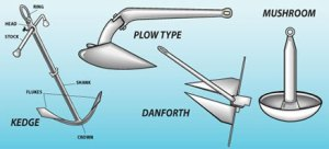 Kedge, Dabforth, Plow and mushroom anchors