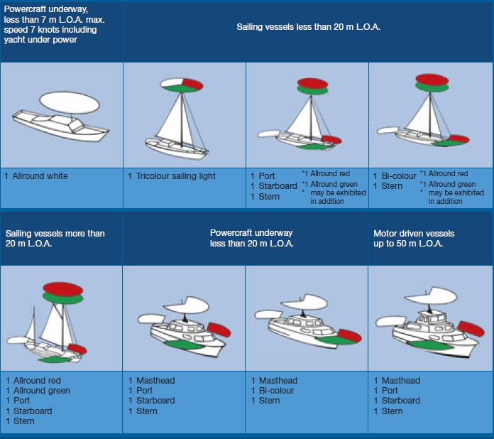 Ohio Boat Operators Guide: Navigation Lights